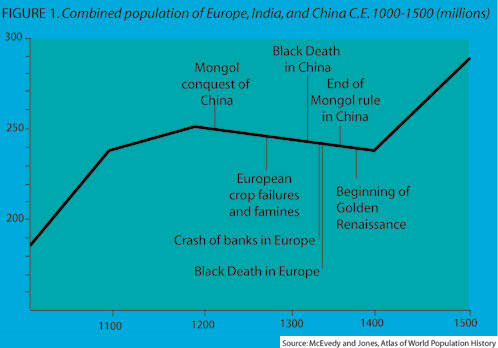 Combined Population Chart of Europe, India, and China circa 1000-1500 C.E.