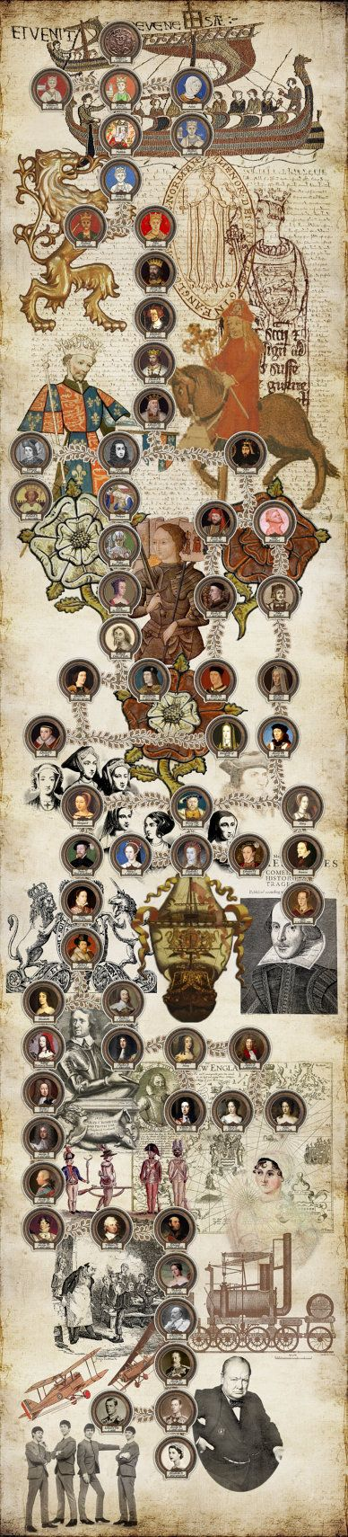 Monarchs of Great Britain from William to Elizabeth II