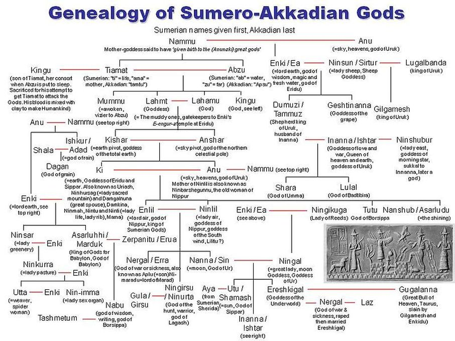 Sumerian God Genealogy