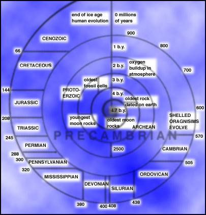 Geological epoch time spiral