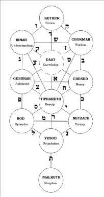 Esoteric Tree of Life